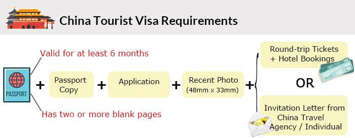 Tourist Visa Requirements